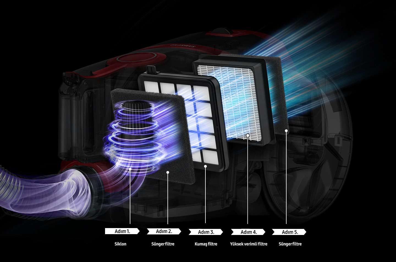 Beş adımlı filtre sistemi